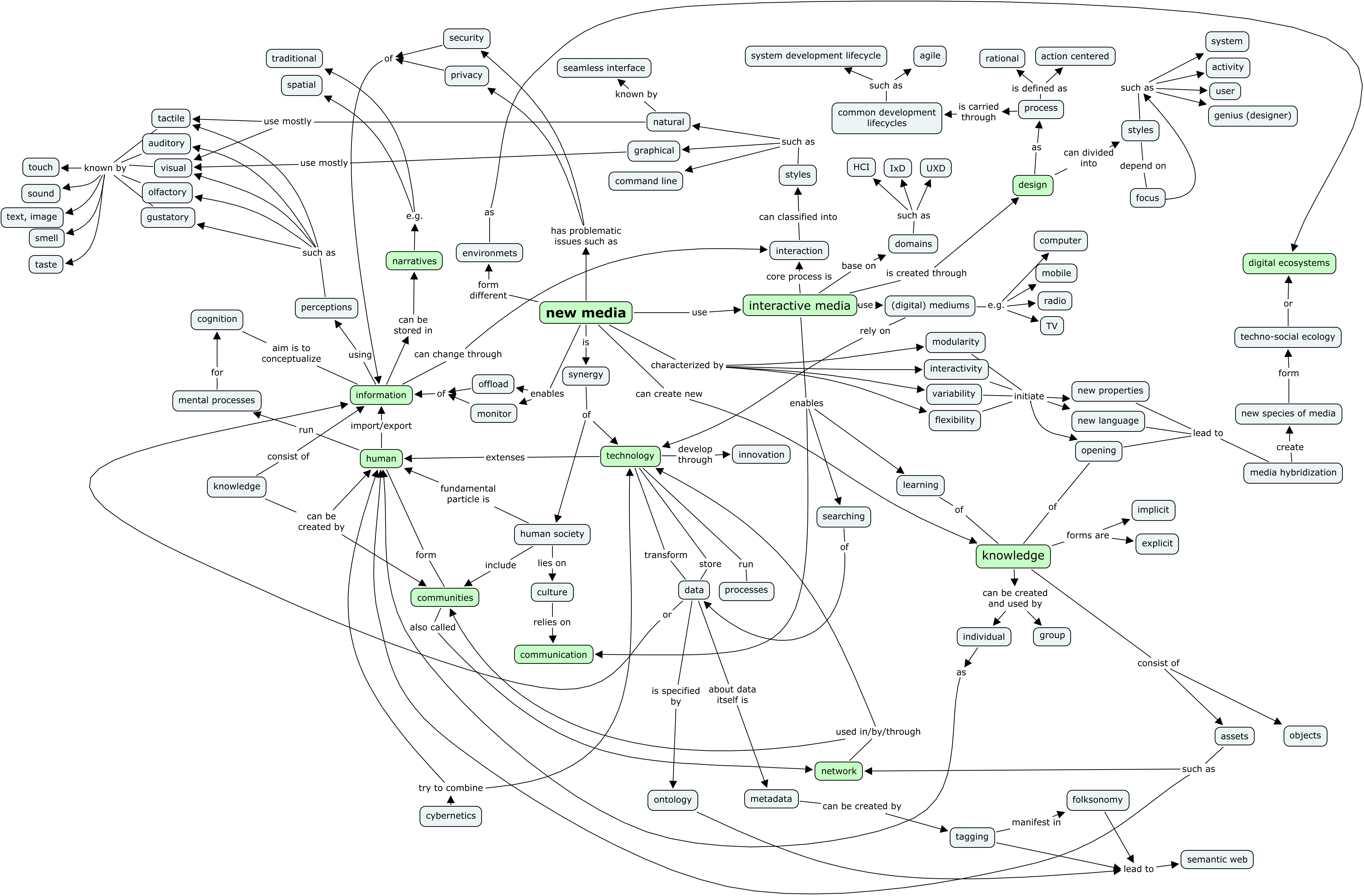 http://moonladder.files.wordpress.com/2011/10/meren-tamm_final-concept-map.jpg